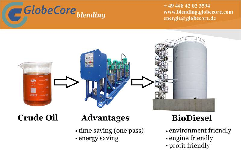 biodiesel-production-complex-Oksana